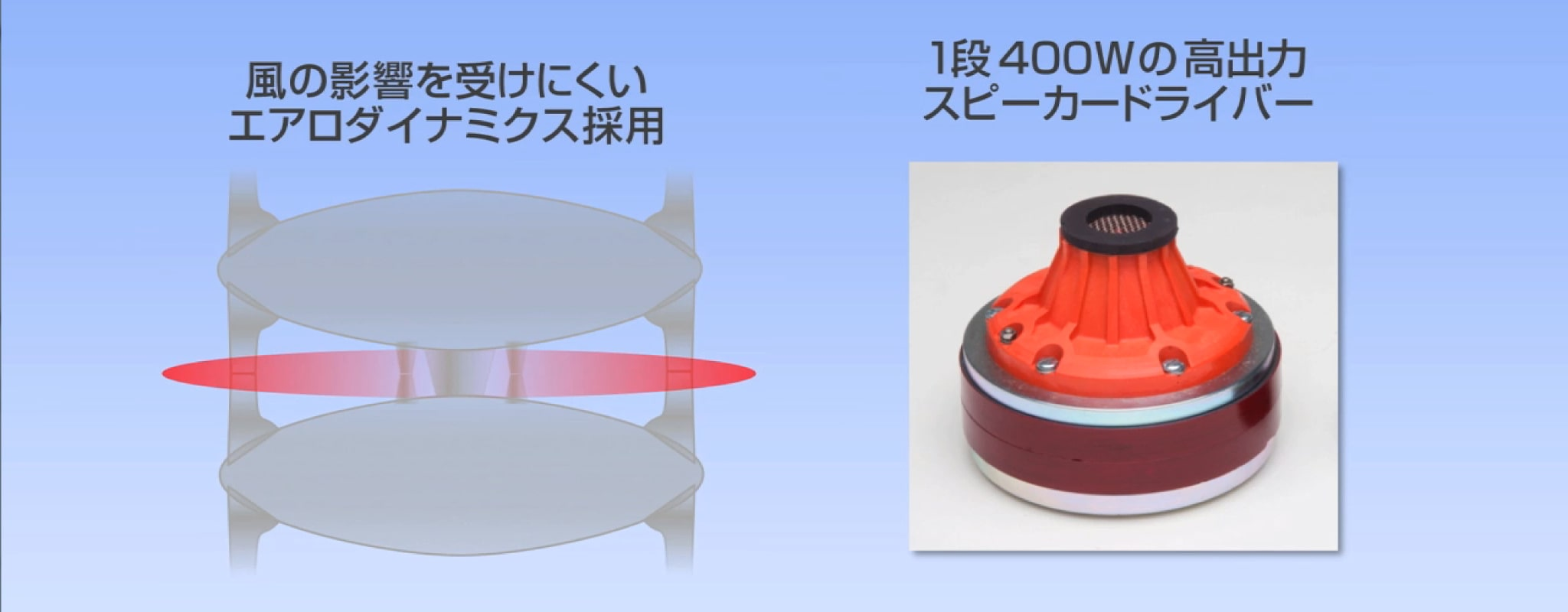 風の影響を受けにくいエアロダイナミクス採用/1段400Wの高出力スピーカードライバー